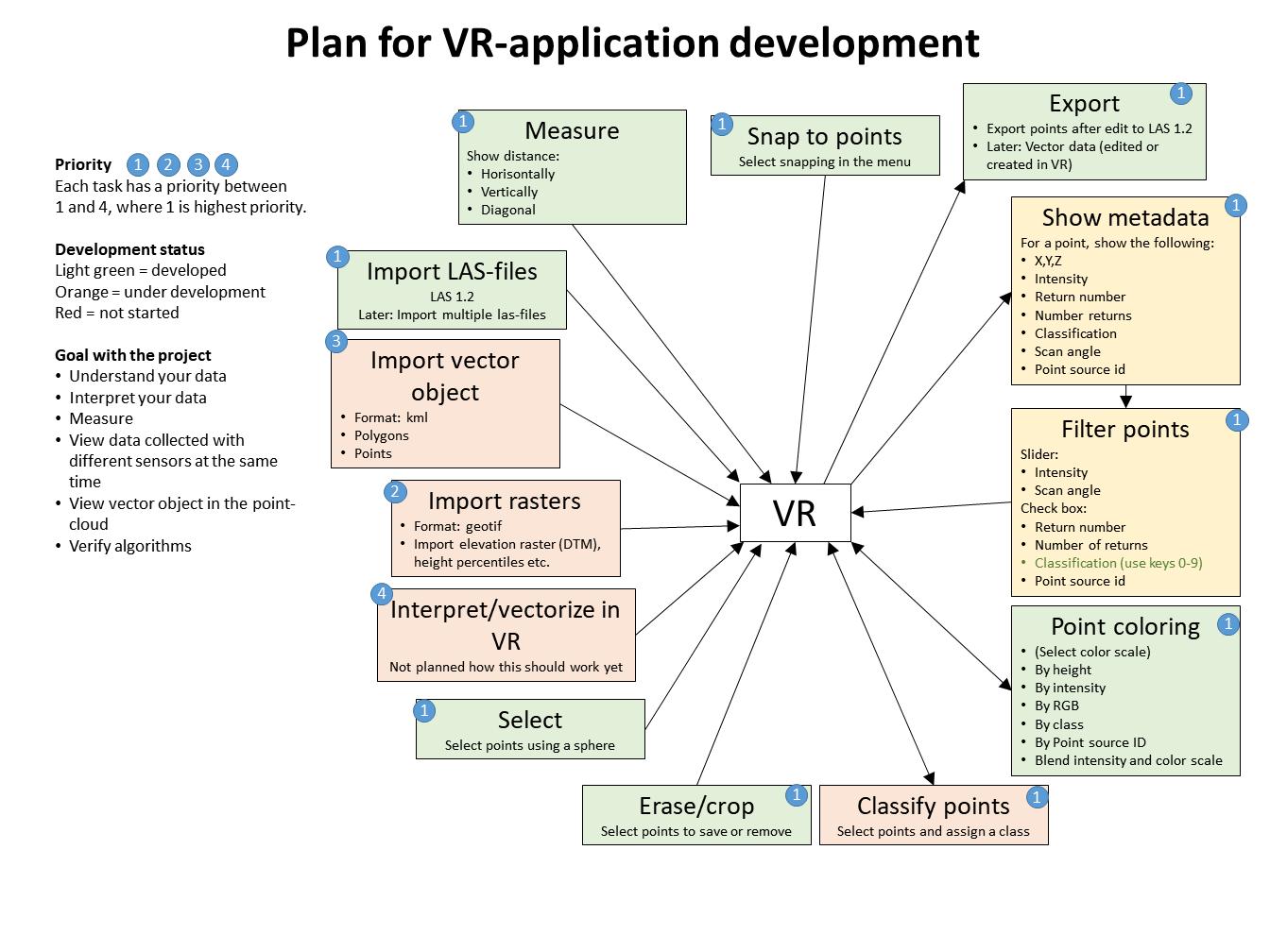 Virtual Reality   Ljungbergslaboratoriet